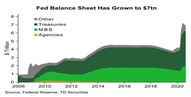 Fed Balance Sheet Growth