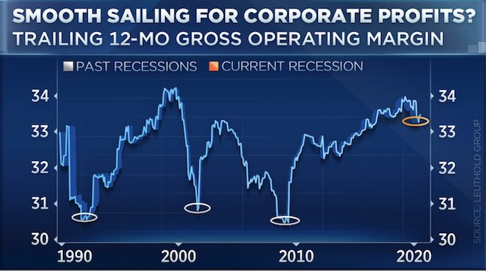 Corporate Profits holding up through low expectations
