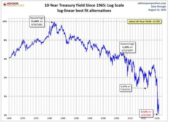 10 year treasury on log scale