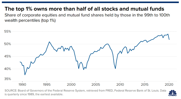 The 1% own more than half of stocks and mutual funds