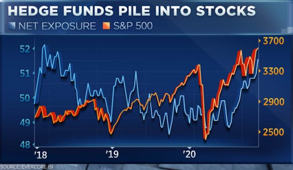 Hedge funds increase exposure to stocks