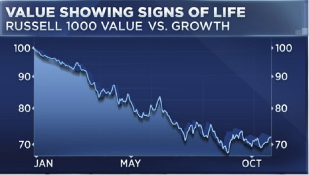 Value investing showing signs of life