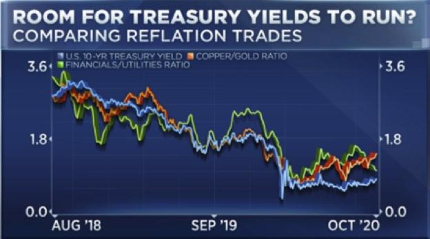 Room for treasury yields to run