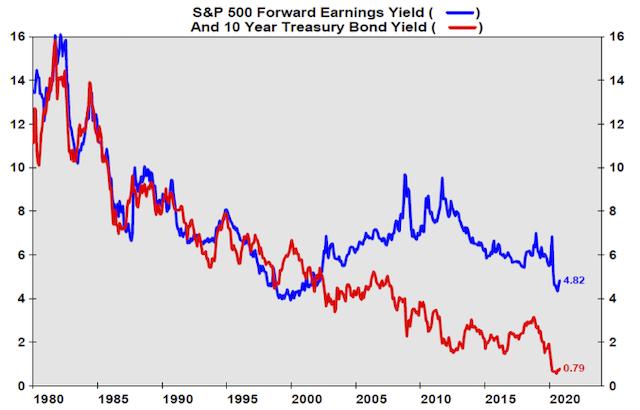 S&P 500 Forward Earnings vs 10 Year Treasuries