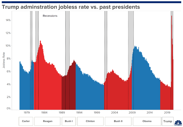 Presidents vs Jobless Rates