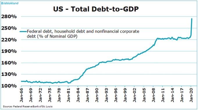 American debt rocket: Debt to GDP