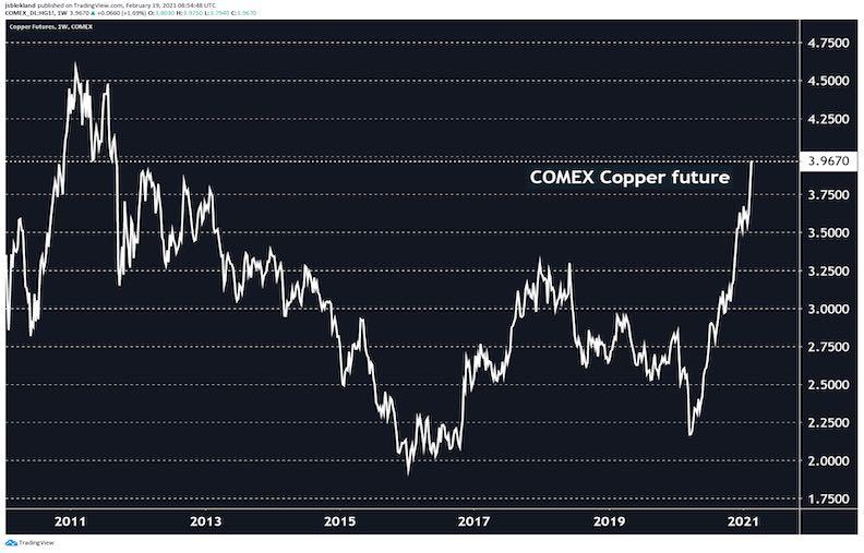 copper price spikes