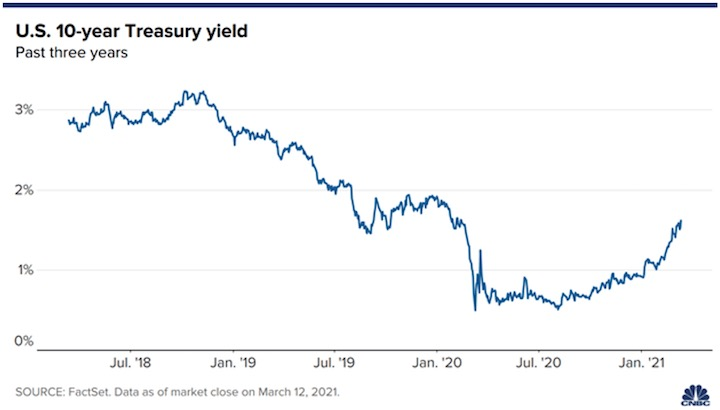 10 year Treasuries, past 3 years, March 2021