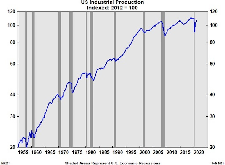 US Industrial Production Recovering from COVID Dip