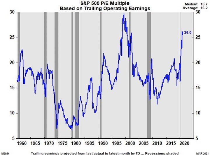 S&P 500 Multiples Rising Again
