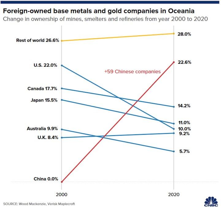 China Dominating Oceania Mining