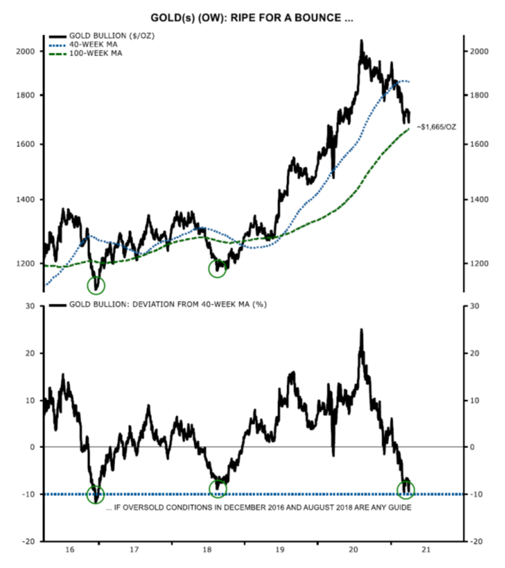 Gold ripe for a bounce