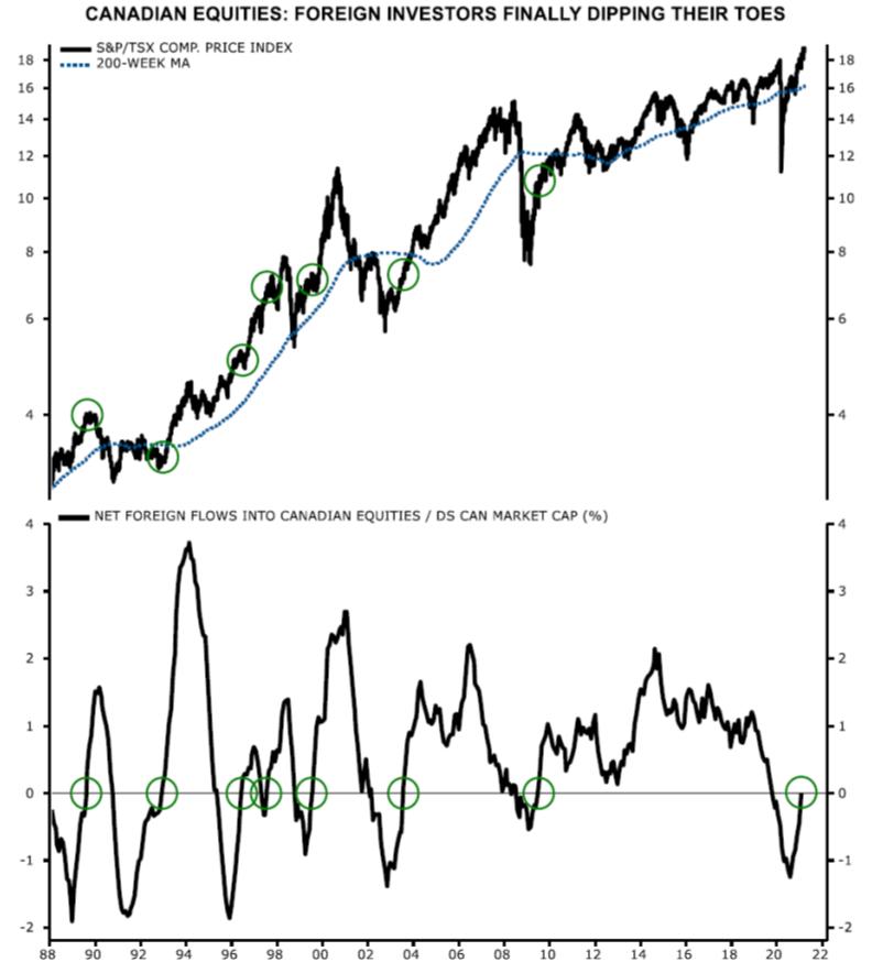 Canadian Equities