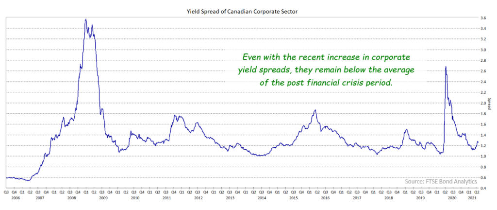 Yield spread of Corporate Sector