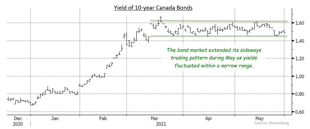 10 year Canada Bonds