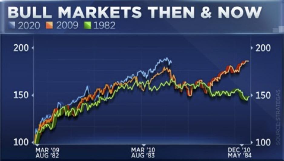 Bull Markets 1982   2009   2020