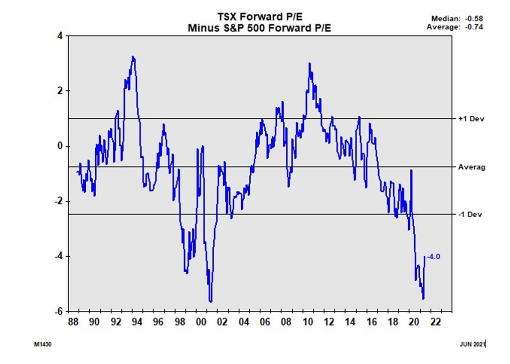 TSX Forward