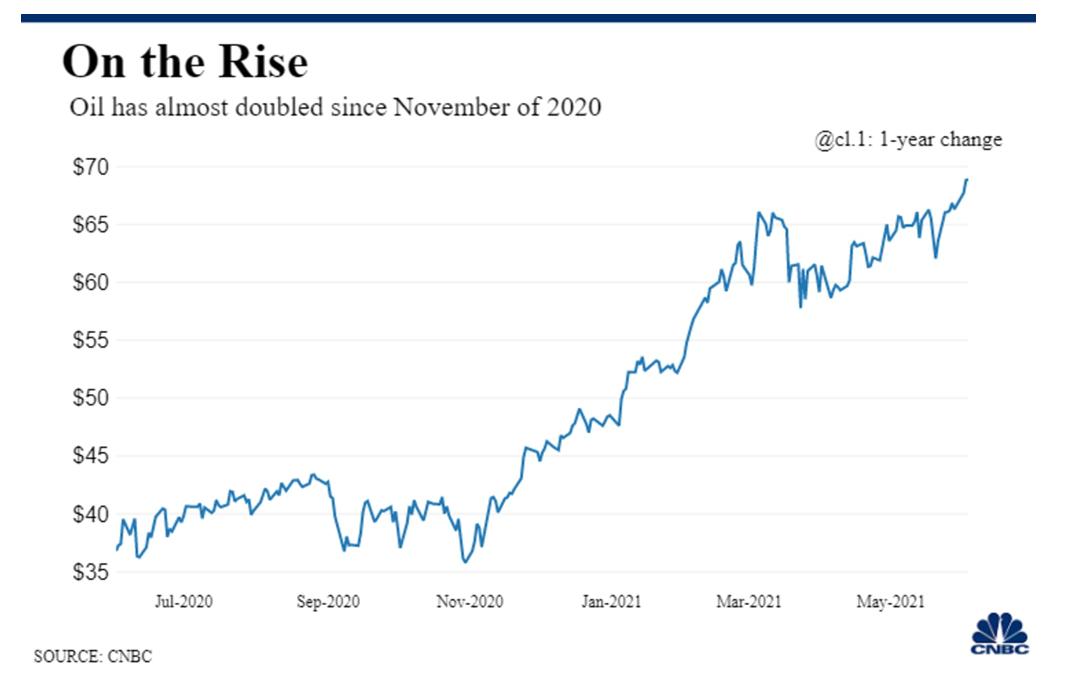 Oil price 2021