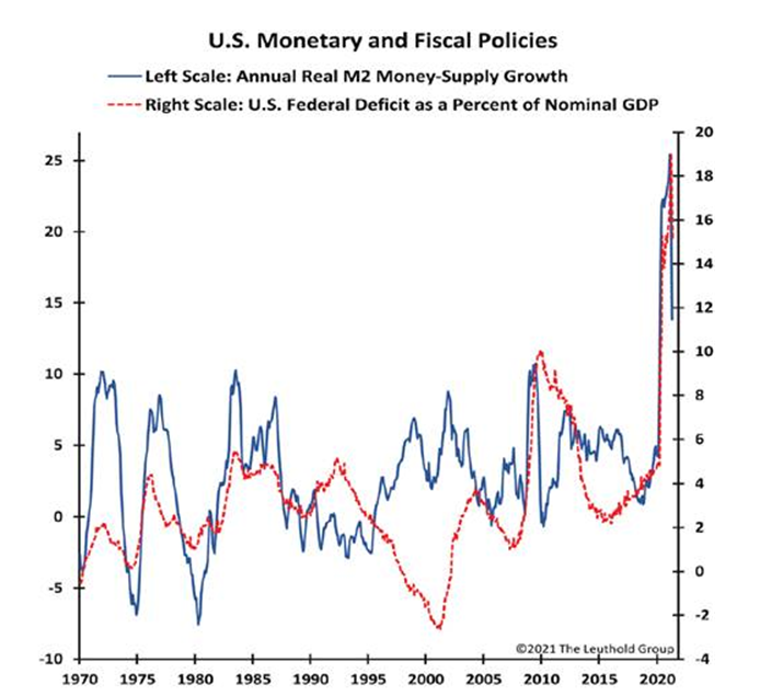 US Monetary and Fiscal Policies