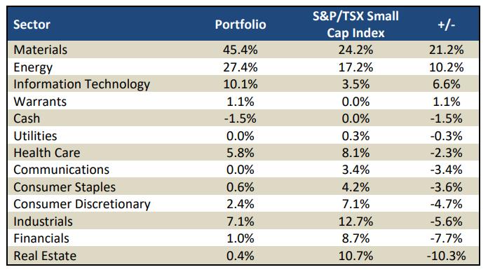 S&P Cap Index