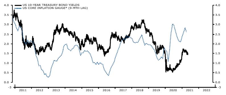 10year treasury bond