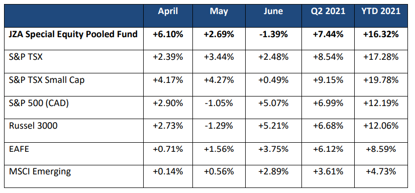 Special Equity Pooled Fund
